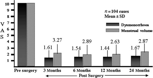 Figure 4 Clinical efficacy of adenomyomectomy by the triple-flap method. VAS = visual analogue scale.