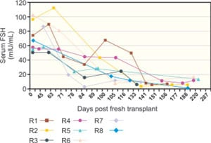 Figure 42.4A: The eight fresh transplant cases showed a dramatic decline in day 3 serum FSH by 80–140 days post- operatively corresponding approximately to the resumption of menses. The results of the microvascular whole-ovary transplant are not significantly different from cortical grafts.