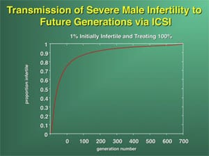 Supplimental Figure 1. A theoretical model showing that eventually the sperm count will continue to go down and reach zero in 10,000 years because of intracytoplasmic sperm injection (ICSI) (49) (references are as provided in the original print article).