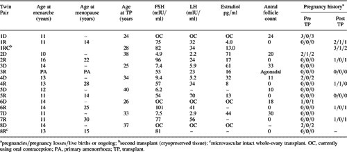 Table I. A series of monozygotic twins discordant for premature ovarian failure undergoing sister to sister ovarian transplantation: reproductive endocrinology before the transplant and pregnancy history before and afterwards.