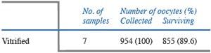 Table 3. Survival of oocytes in vitrified–warmed human ovarian tissue.
