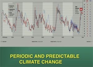 Figure 2. Global temperature independent of man spikes every 100,000 years which encourages the evolution of sex chromosomes to assure a balanced sex ratio.